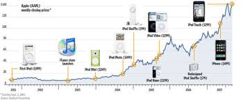 Apple Share Price History Chart Visual History Of The Ipod Core77