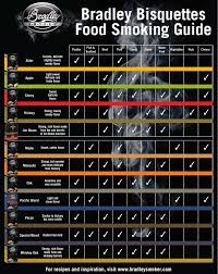 Wood For Smoking Meat Chart Bradley Bisquettes Smoke Flavor Guide Bradley Smoker North