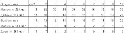 Дипломная работа Музыкальные способности Проблемы диагностики и  Приведенные в таблице 1 данные показывают возрастной уровень первых проявлений музыкальных способностей