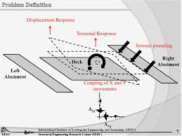 Abutment Definition Semi Active And Passive Control Of A Skewed Highway Bridge Ppt