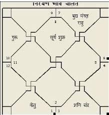 Astrologyvidya Com Astrology Prediction Of Manish Malhotra