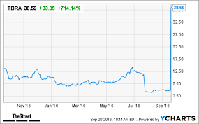 Tbra Stock Chart Tobira Therapeutics Tbra Stock Surging After Allergan Deal