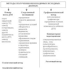 Цель и состав курсовой работы Рис 2 Классификация методов получения необходимых исходных данных применяемых при экспертизе ДТП