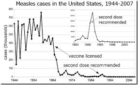 Avian Flu Diary Measles Forgotten But Not Gone