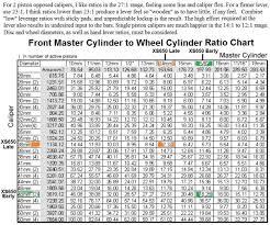 Brake Caliper Piston Size Chart Brake Lever Travel Stock Vs Smaller Master Cylinder