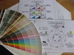 feng shui colors direction elememts. Feng Shui Colors Setup Examples Natural Elements Five Circuit Rule Direction Elememts