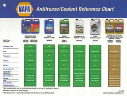 Antifreeze Ratio Temperature Chart Antifreeze Coolant