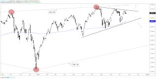 Breakout Net Chart Dow Jones And S P 500 Charts Building Breakout Patterns