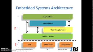 Embedded Systems Architecture Programming And Design 09 Ar Embedded Systems Architecture