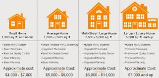 furnace and air conditioner cost replacement. Modren Cost HVAC System Replacement Avg Cost Intended Furnace And Air Conditioner Cost Replacement I