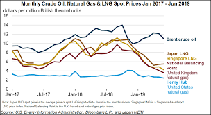 Global Natural Gas Glut May Linger Five Years Threatening