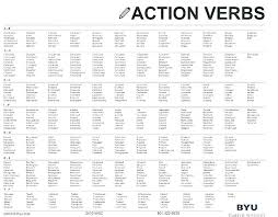 Action Words For Resume Classy Action Words For Resume Resume Writing Words Action Verbs For Resume