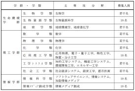 筑波 大学 出願 状況