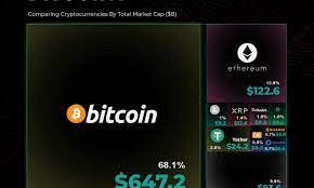 Janet yellen, the next treasury secretary under biden administration. Comparing Bitcoin S Market Cap To Other Cryptocurrencies