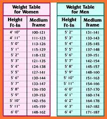 4 5 Height Weight Age Chart Men Csrproposal Com