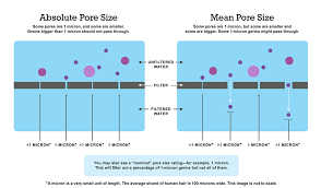 portable water filter diagram. Absolute Pore Size Vs. Mean Portable Water Filter Diagram K