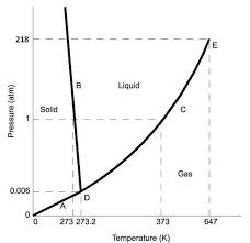 Co2 Phase Chart Phase Diagrams Chemistry Libretexts
