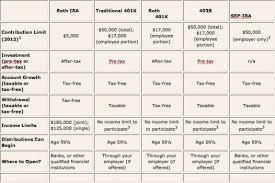 Ira Fees Comparison Chart 401k Vs 403b Comparison Chart Bedowntowndaytona Com