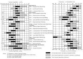 Surface Roughness Tolerance Chart Www Bedowntowndaytona Com