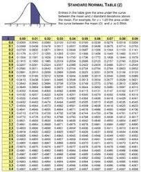 Z Score Chart Printable 14 Best Normal Distribution Images Normal Distribution Ap