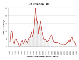 Annual Inflation Rate Chart Definition Of Inflation Economics Help