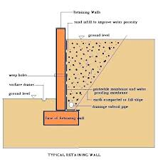 retaining wall design a typical retaining wall retaining wall design example aashto gravity retaining wall design