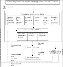 Финансовый менеджмент как система и механизм управления финансами  Структура и процесс функционирования системы управления финансами в компании
