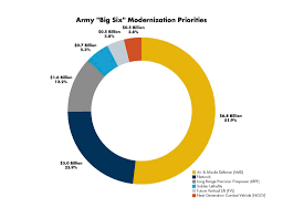 Army Futures Command What Is It What Does It Mean For