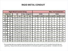 Sample Conduit Fill Chart