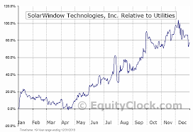 Wndw Stock Chart Solarwindow Technologies Inc Otcmkt Wndw Seasonal Chart