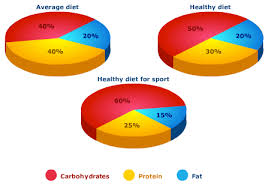 The Pie Charts Compare The Percentage Of Carbohydrates