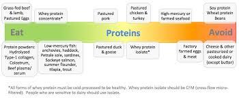 Bulletproof Food Chart Food Chart