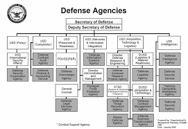 Organizational Structure Of The United States Department Of