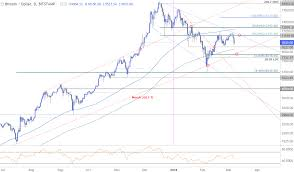 Btc Usd Technical Outlook Bitcoin Prices Vulnerable To