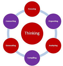 Critical Thinking  Examples  Process   Stages   Study com Study com