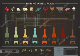 Wine And Food Pairing Chart Wine And Food Pairing Poster Stock Photo Rusovd Gmail