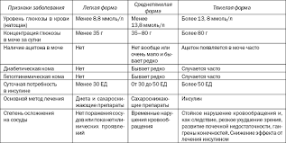 Глубина монтажа САХАРНЫЙ ДИАБЕТ Реферат Сахарный диабет 1 doc