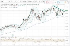 Xom Chart Exxon Mobil Bulls Here It Comes Exxon Mobil Corporation