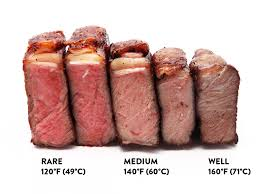 Steak Doneness Chart Sous Vide Steak Guide The Food Lab Serious Eats