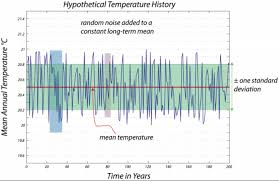 Trends Weather And Climate Change Earth 103 Earth In