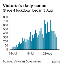 Officials this week found 13 cases stemming from a quarantine worker. Coronavirus Australia Records Deadliest Day But Fewer New Infections Bbc News