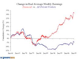 The Wealth Gap And The Collapse Of The U S Peak Prosperity