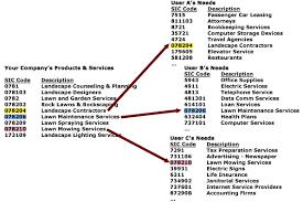 Sic Code Chart It Company It Company Sic Code