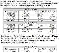 Mip Chart Fha Loan Changes Coming Soon Including Fha 203k Renovation