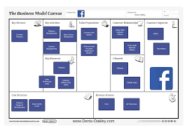 Facebook Business Model What Is The Facebook Business Model Denis Oakley