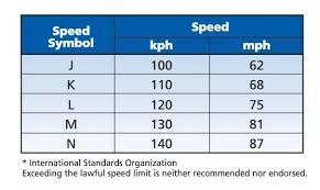 Commercial Truck Tire Speed Rating Chart Www