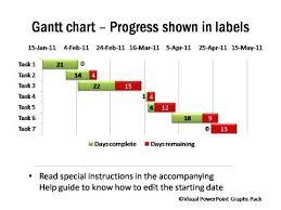 Data Driven Gantt Charts From Visual Graphs Pack