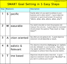 Performance Objectives Examples Delectable Smart Goal Setting How To Set Goals That Make Your Business Hum