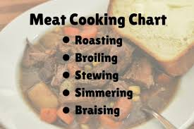 Meat Cooking Temperature Chart How To Cook Meat Safely Meat Temperature Chart Delishably