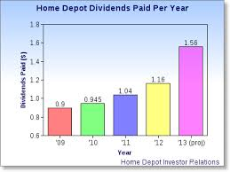 Home Depot Is Dedicated To You Aol Finance